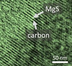 New Electrolyte for the Construction of Magnesium-Sulfur Batteries