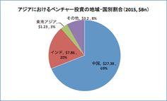 日本とスタートアップ — Medium