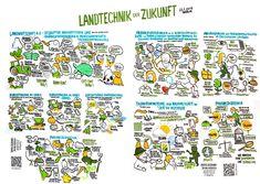 Graphic Recording: Landtechnik der Zukunft
