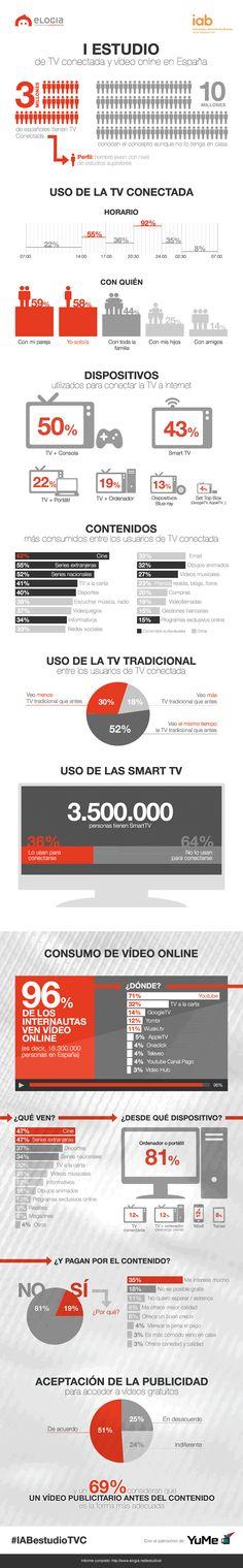 #Infografia del I estudio de TV conectada y vídeo online en España