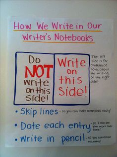 Writer's notebook anchor chart- having instructions for students is great so they can make the rules with the teacher and understand the why behind it. This would hit on phonics in the Big Refer to Classroom that Works by Cunningham and Allington on page Writing Lessons, Writing Resources, Teaching Writing, Writing Skills, Writing Ideas, Elementary Teaching, Writing Strategies, Writing Process, Student Teaching