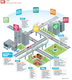 I chose this infographic by Cisco to represent the IoT because it shows how cities can become integrated with technology. Everything from City Services to Health, Education and Transportation can be connected to benefit the residents of a city Future Energy, Disaster Plan, Eco City, Futuristic City, Cyberpunk City, Cities, Smart City, Energy Technology, Future City