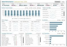 InfoCepts- This dashboard helps Regional Managers to analyse large and complex sales data quickly and easily. The summary tabs provide information like Sales, Cost, Profit and Profit Margin, and overview of how all regions are performing along with monthly trend in spark lines. The dashboard also uses popular advanced visualizations of MicroStrategy: MicroChart, Heat Map, Time series Analysis etc. Check out our Dashboards on www.infocepts.com.