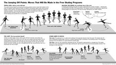 Figure Skating Jumps, Figure Ice Skates, Ice Skating Jumps, Edward Tufte, Graphic Design Resume, Ux Design, Design Trends, Magazine Illustration, Information Graphics