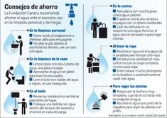 Infografía Water, Tips