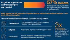 Die Ergebnisse einer neuen Studie über den Einsatz von kognitiven & KI-Technologien im Bereich IT-Sicherheit deuten darauf hin, dass kognitive Sicherheitstechnologien in den nächsten zwei bis drei Jahren eine dreifache Zunahme gegenüber heute erleben könnten.