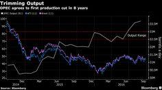 Oil investors' bullish bets on last week's OPEC meeting paid off.