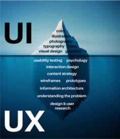 UI vs. UX designer