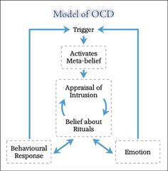 Model of obsessive compulsive disorder