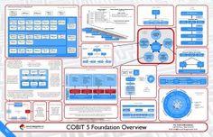 COBIT_Foundation_Overview_v2_2_FINAL