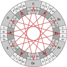 An article about the John Coltrane Tone Circle, a Circle of Fifths and a double-ring Hexatonic Circle as well. Guitar Chords And Scales, Music Chords, Music Guitar, Piano Music, Art Music, Ultimate Guitar Chords, Music Theory Piano, Bass Guitar Notes, Piano Tutorial
