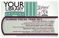"""Library Graphic Design - stats for fiscal year 2013.  Part of a """"promote the library"""" possible series."""