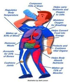 More health benefits of drinking water
