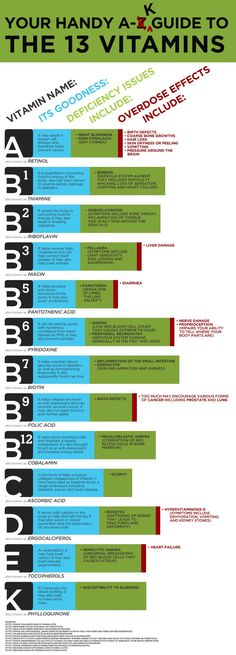 Guide To The 13 Vitamins Infographic