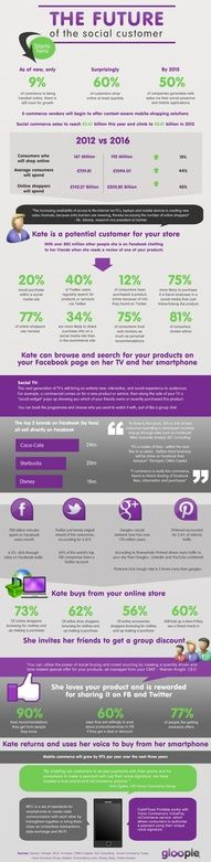The Future of the #Social Consumer