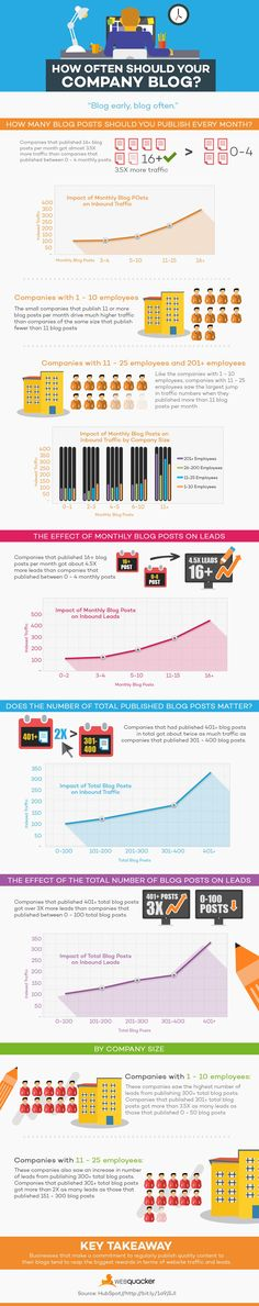 How Often Should Your Company Blog