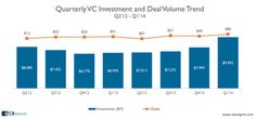 VC funding and VC-backed IPOs have hit their highest level since the dot com boom. Our Q1 2014 Venture Capital Activity Report highlighted that VC funding totaled almost $10 billion, the most since Q2 2001 during the now infamous dot com boom. Venture-backed IPOs also hit the highest levels since Q3 2000.