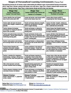 Stages of Personalized Learning Environments