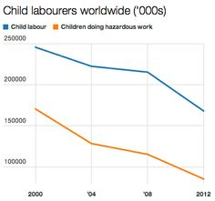 challenges of child labor To recognize world day against child labor the solutions and discuss the challenges in ending child end child labor in supply chains: it's everyone's.