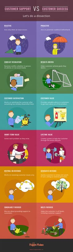 Difference between Customer Support and Customer Success. #CustService #CustomerSuccess #customersupport #customerexperience
