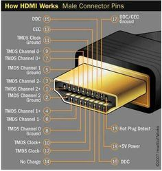 How HDMI Works?
