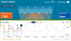 Visualizing The Olympics' Energy Usage