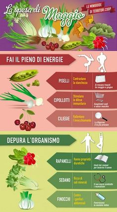 La spesa di Maggio Nutrition Quotes, Nutrition Tips, Health And Nutrition, Wellness Fitness, Health Fitness, Healthy Life, Healthy Eating, Life Pro Tips, Eat Seasonal