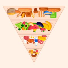 The current food pyramid suggests we consume mostly grains, cereals, bread & pasta, whilst limiting fats and protein. Hand Massage, Healthy Food, Healthy Recipes, Food Pyramid, Health And Wellness, Grains, Protein, Dairy, Milk