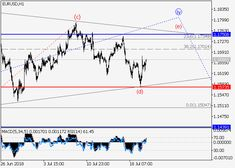 EUR/USD: wave analysis 20 July 2018, 10:05 free forex signals