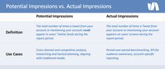 Should my team focus on potential impressions, or actual impressions?