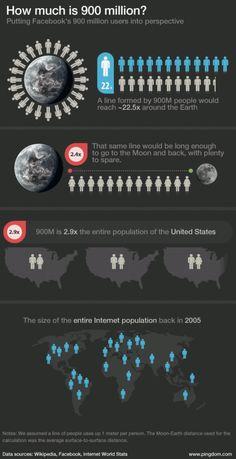 Was bedeuten eigentlich 900 Mio. Facebook Nutzer?