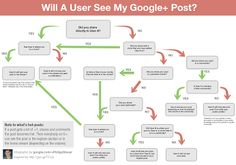 A flowchart showing how likely it is that people will see your Google+ post [infographic]