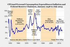 Bernanke's record on inflation