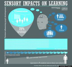school design - sensory impacts on learning