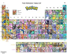 A higher-res version. Periodic Table of Pokemon by Kuinala.deviantart.com on @deviantART