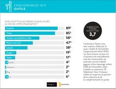 Quels sont les médias sociaux les plus utilisés dans les entreprises ?