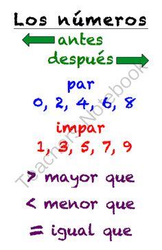 Spanish Numbers Poster (Los n�meros) from Sra Ward on TeachersNotebook.com - (1 page) - Spanish Numbers Poster (Los n�meros)