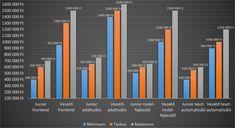 Programozó oktatás hírek Bar Chart, Bar Graphs