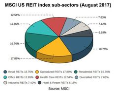 The REIT Approach To Real Estate Investment - | Seeking Alpha