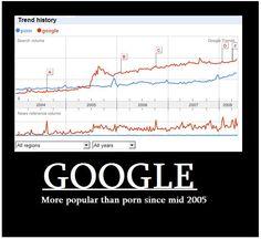 Google VS Porn... (Very Old ..) Porn, Chart, Google, Culture