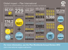 Plan Worldwide Annual Review - infographic statistics - Designed by Jessica Vitale for Haft2 and Plan Canada