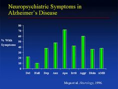 What Is Alzheimer'S Alzheimer's Symptoms, Neurology, Alzheimers, Bar Chart, Bar Graphs, Neuroscience