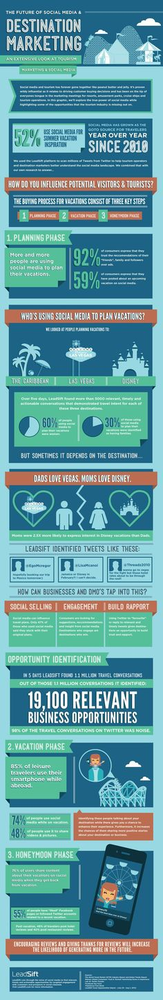 "[infographic] ""The future of Social Media and Destination Marketing – An extensive look at tourism"" Sep-2013 by Leadsift.com"