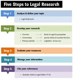 Legal research flow chart work stuff pinterest paralegal legal research process the legal research process subject guides at murdoch university ccuart Gallery