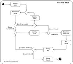 Image result for activity diagram for restaurant ...