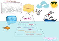 Góra lodowa dziecięcej złości Map, Education, Ideas, Therapy, Location Map, Maps, Onderwijs, Learning, Thoughts