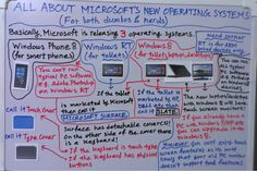 All about Microsoft's New Operating Systems (for both dumbos & nerds)