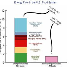 Fossil Fuel Energy In > Food Energy Out. Well, that's gotta be some definition of insanity.