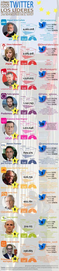 Elecciones Europeas 2014: ¿Han influido los Twitter de los candidatos? #infografia