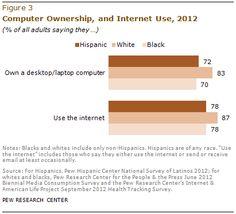 Adultos que tienen computadoras y usan Internet en los Estados Unidos -Pew Hispanic, 7 de marzo de 2013.